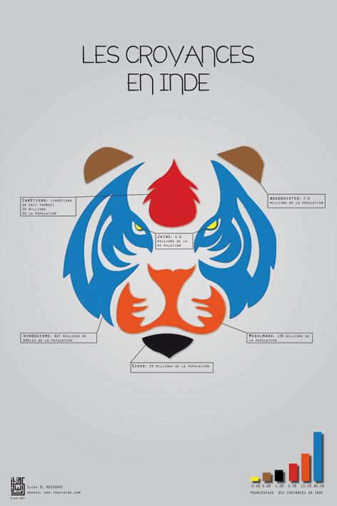 Projet d'affiche d'Ilias Mezouari (ésav).