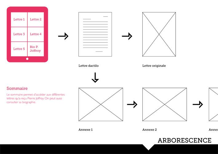 """Recherches d'ergonomie pour une application pouvant recontextualiser la correspondance de Pierre Joffroy en lien avec des annexes (dont l'œuvre """"Feu de camp"""") © Laurie Perissé"""